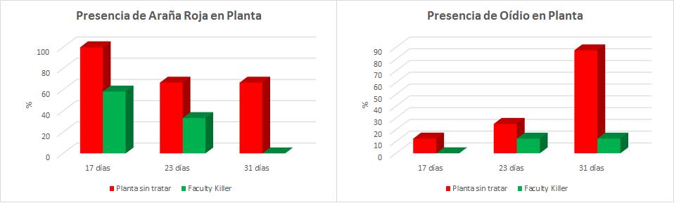 Grafico-araña-roja-marihuana-cannabis-facultykiller